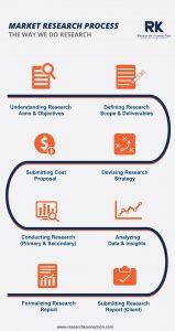 Market Research Process in UAE