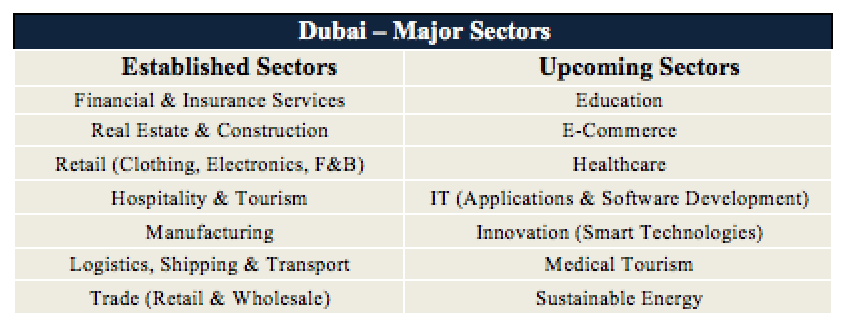 Dubai-Economy-Major-Sectors