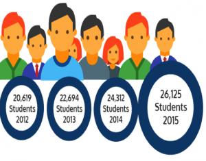 Student-Enrollments-Dubai
