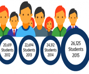 Student-Enrollments-Dubai-Colleges-Universities-and-Higher-Education-Institutes