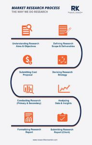 Market Research Process in UAE