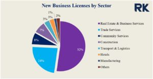 New Business Licenses by Sector