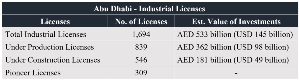 Market Research Companies in Abu Dhabi
